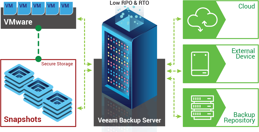 DC Two's hybrid disaster recovery solution diagram
