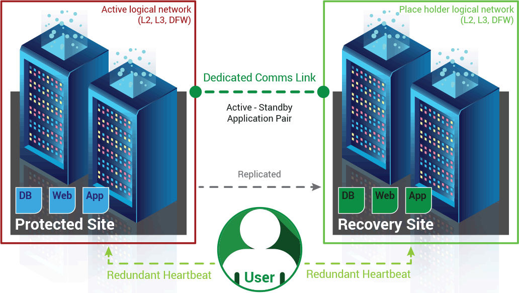DC Two's realtime disaster recovery solution diagram