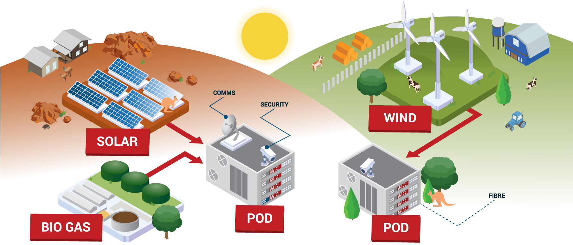 DC Modular diagram showing all the components using renewable energy