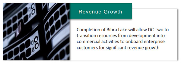 Revenue Growth - Completion of Bibra Lake will allow DC Two to transition resources from development into commercial activities to onboard enterprise customers for significant revenue growth