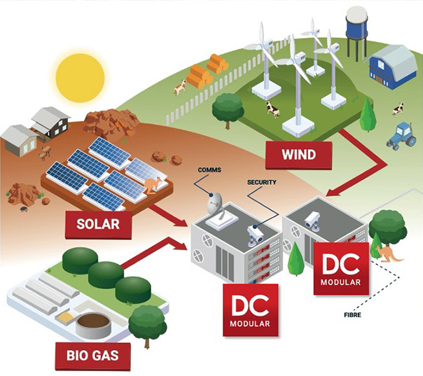 Diagram on how the DC Modular solution works, leveraging renewable energy to provide cost-effective power solutions.
