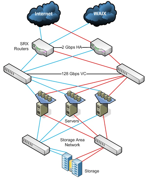 Network HA Design virtual servers