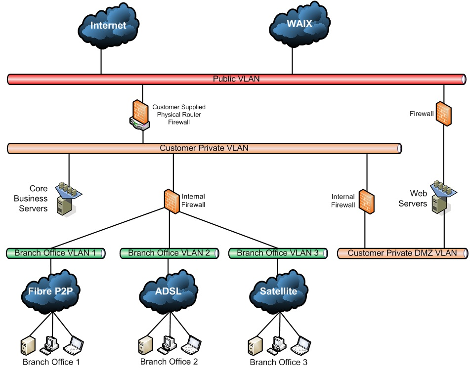 Diagram showing typical hybrid cloud network security