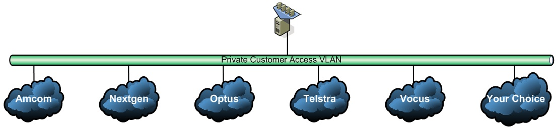 Diagram showing private cloud security for VMs with Direct Connect only
