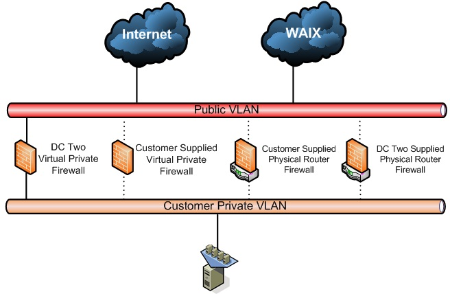 Diagram showing private cloud security for VMs on VLAN