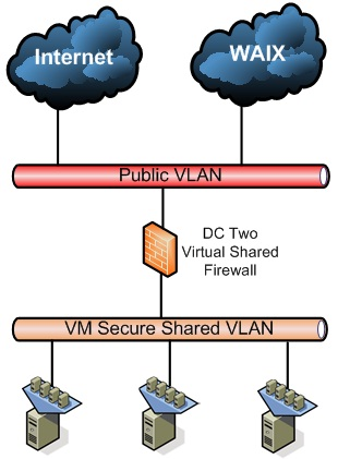 Diagram showing virtual server basic network security for VMs