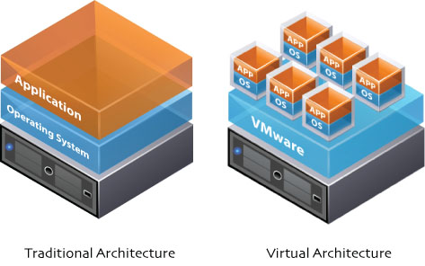 Traditional architecture vs Virtual Architecture
