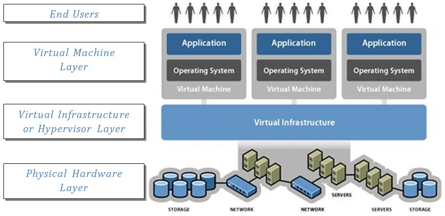 Diagram explaining what is virtualisation