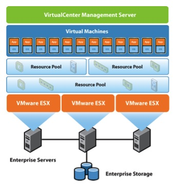 VM Ware virtual data centre structure
